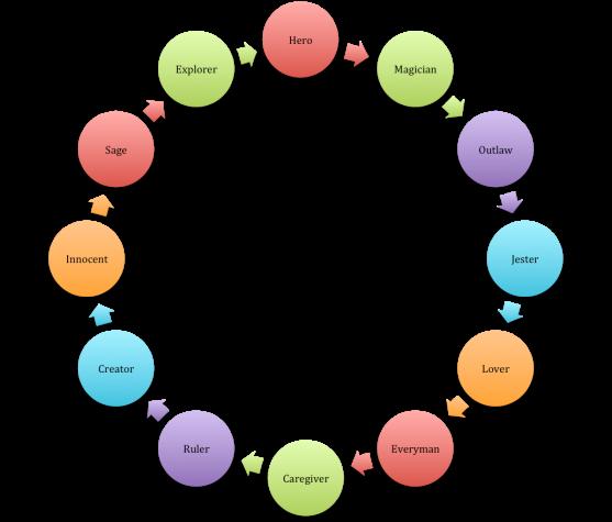 Archetype RingV2